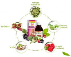 Multi Slim składniki